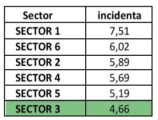 Cea mai mică incidență de infectare cu Sars-CoV-2 din București, înregistrată în Sectorul 3